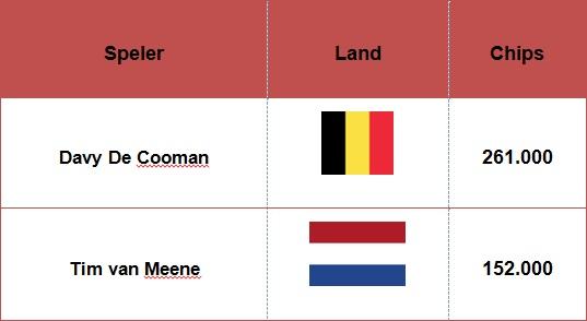 Chips Nederland en België